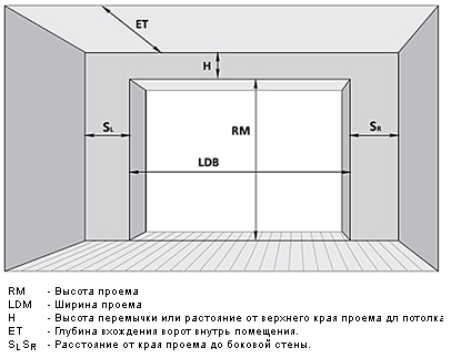 монтажа секционных ворот